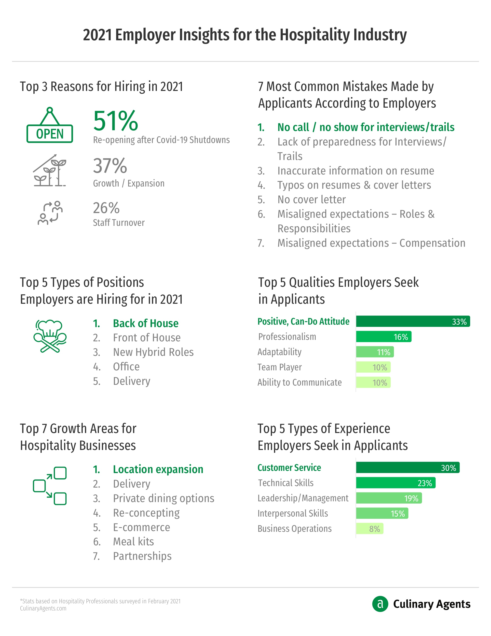 2021 Q1 Employer Insights for the Hospitality Industry