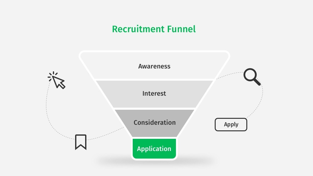 Recruitment Marketing Funnel - Culinary Agents